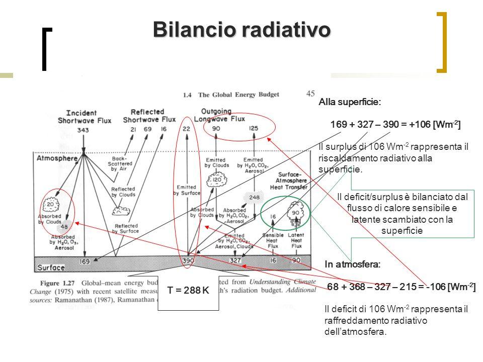 Bilancio radiativo Alla superficie: 169 + 327 – 390 = +106 [Wm-2]